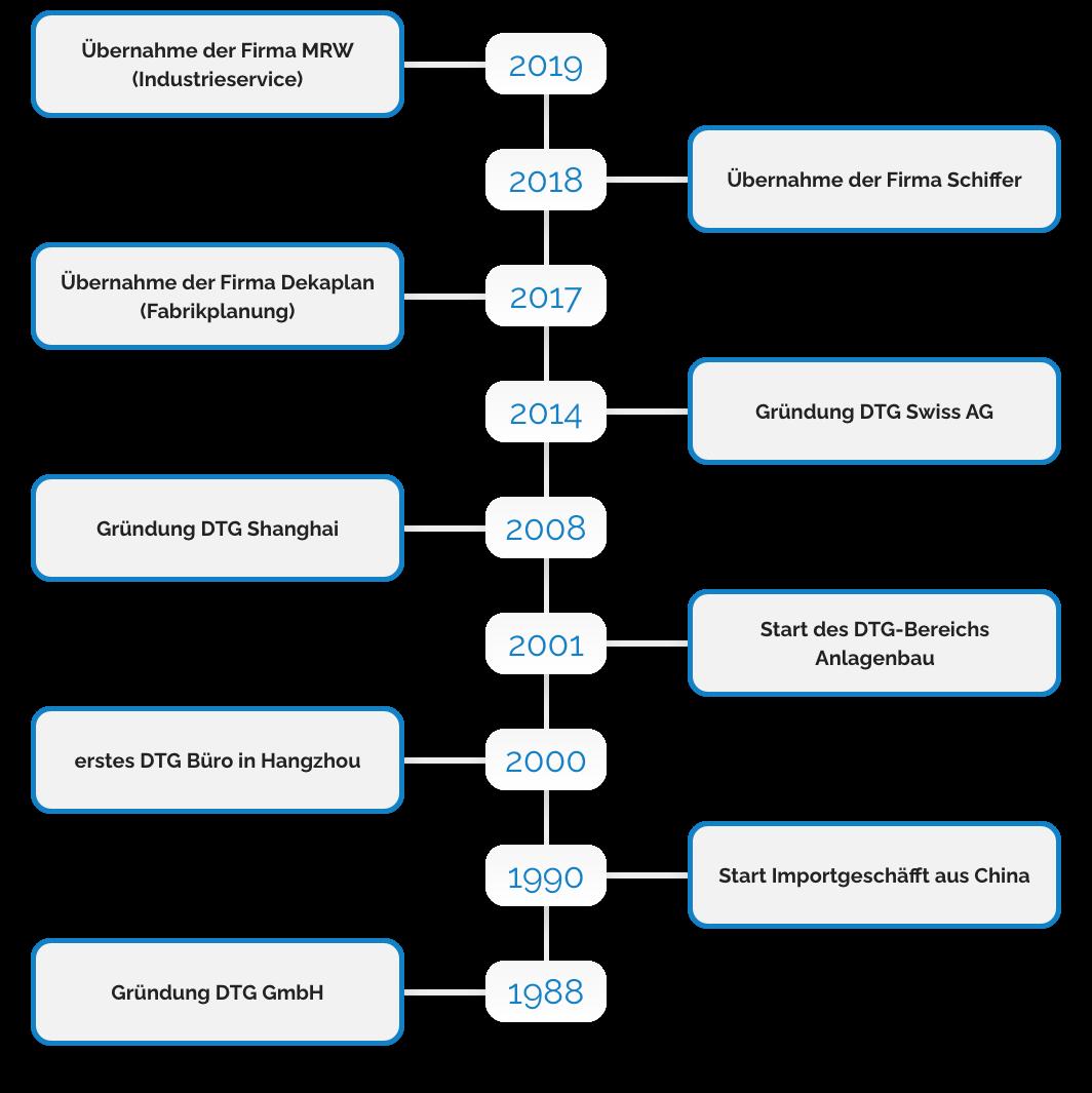 DTG Unternehmenshistorie